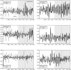 Comportamiento histórico de los cambios en los precios, 2008-2016. El área sombreada en el gráfico corresponde al periodo de pos-cartel o competencia (2012-2016). Fuente: Nielsen. Cálculos de los autores.