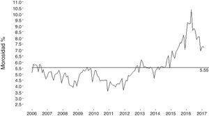 Índice de morosidad del crédito de consumo del sistema de bancos privados de Ecuador, periodo enero de 2006 - marzo de 2017.