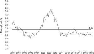 Índice de morosidad del crédito de consumo del sistema de bancos de Colombia, periodo enero de 2003 - diciembre de 2015.