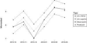 Comparación de predicciones del modelo Ecuador con valores reales, periodo octubre de 2015 - marzo de 2016.