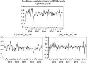 Conditional correlation.
