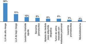 Diagnósticos oncológicos de base de pacientes con NF.