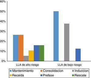 Etápas del tratamiento en la que los pacientes con leucemia linfoide aguda presentaron NF.