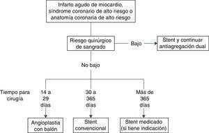 Evaluación del momento adecuado para la cirugía postevento.