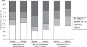 Análisis del consumo de bebidas azucaradas en varones y mujeres.