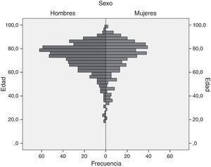 Distribución por edad y sexo de 1310 pacientes en tratamiento con nuevos anticoagulantes en Colombia, 2014. Fuente: autores