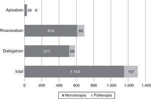 Frecuencia de prescripción de nuevos anticoagulantes en monoterapia o politerapia; Colombia, 2014. Fuente: autores