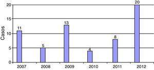 Distribución por años de los casos de infecciones por enterobacterias.