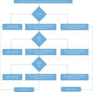 Protocolo de tamizaje para cardiopatías congénitas críticas mediante el uso de la pulso-oximetría. Adaptado de: Kemper A., et al. Strategies for Implementing Screening for Critical Congenital Heart Disease Pediatrics. 2011 Nov;128(5):e1259-67(3).