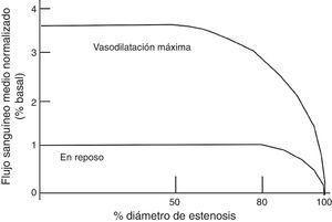 Esta gráfica ilustra la relación entre el flujo sanguíneo máximo y en reposo a diferentes grados de estenosis coronaria. Bajo condiciones normales la estenosis hasta del 40% aproximadamente no va alterar el flujo sanguíneo, por lo que el flujo de reserva va a mantenerse normal. Entre el 40% y 80% de estenosis, existe un flujo sanguíneo miocárdico normal en reposo, pero el flujo sanguíneo estará disminuido en la vasodilatación máxima.