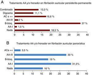 Fármacos antiarrítmicos o frenadores y su uso combinado en la fibrilación auricular persistente-permanente (A) y en la paroxística (B). AA: antiarrítmico. FA: fibrilación auricular. ACa++: antagonistas del calcio no dihidropiridínicos. AA-III: antiarrítmicos del grupo 3. B-bloq: betabloqueantes. AA-I: antiarrítmicos del grupo 1.
