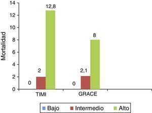 Mortalidad hospitalaria por cualquier causa de acuerdo con las escalas de estratificación de riesgo TIMI y GRACE.