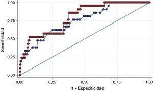 Comparación curva ROC TIMI y GRACE para desenlace de mortalidad intrahospitalario.