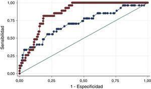 Comparación curva ROC TIMI y GRACE para desenlace de mortalidad al mes.