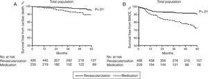 Kaplan-Meier curves for cardiovascular mortality (A) and MACE (B) in patients undergoing revascularization vs. medical treatment in the presence of collateral circulation.