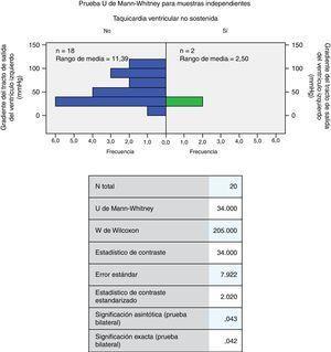 Diferencia de distribución entre el gradiente del tracto de salida del ventrículo izquierdo y el antecedente de taquicardia ventricular no sostenida.