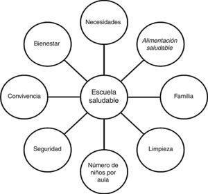 Categorías encontradas en el grupo focal realizado con los profesores sobre una Escuela Saludable Ideal.
