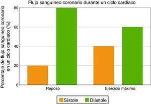 Porcentaje de aumento del flujo sanguíneo coronario en la sístole durante el ejercicio máximo (un incremento de más o menos un 20%).