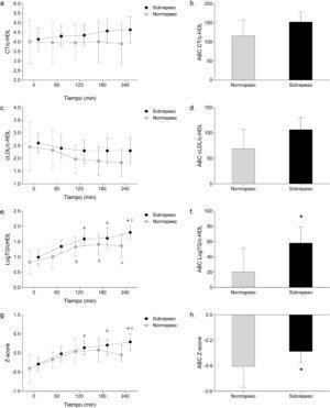 Efecto de la lipemia postprandial sobre índices aterogénicos y Z-score del riesgo cardiometabólico en función al estado nutricional de sujetos con criterios del síndrome metabólico. a Relación CT/c-HDL. b Área bajo la curva de la Relación CT/c-HDL. c Relación c-LDL/c-HDL. d Área bajo la curva de la Relación c-LDL/c-HDL. e Relación log TG/c-HDL. f Área bajo la curva de la Relación log TG/c-HDL. g Z-score de síndrome metabólico. h Área bajo la curva del Z-score de síndrome metabólico. CT: colesterol total; c-HDL: colesterol unido a lipoproteínas de alta densidad; c-LDL: colesterol unido a lipoproteínas de baja densidad; ABC: área bajo la curva. El Z-score de riesgo cardiovascular se calculó a partir de la suma de los residuos tipificados (Z) de las variables de riesgo cardiovascular: CT: c-LDL; razón TG/c-HDL: glucosa y tensión arterial media. a Diferencia entre 0 min vs. 120 min. b Diferencia entre 0 min vs. 180 min. c Diferencia entre 0 min vs. 240. * Diferencias en función al estado nutricional. p < 0,05.