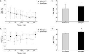 Efecto de la lipemia postprandial en los biomarcadores de la función endotelial según el estado nutricional de sujetos con criterios del síndrome metabólico. a Vasodilatación dependiente del endotelio. b Área bajo la curva de la vasodilatación dependiente del endotelio. c Velocidad de la onda de pulso. d Área bajo la curva de la velocidad de la onda de pulso. VDE: vasodilatación dependiente del endotelio. VDE: vasodilatación dependiente del endotelio; VOP: velocidad de onda de pulso; ABC: área bajo la curva. a Diferencia entre 0 min vs. 180 min. b Diferencia entre 0 min vs. 240. * Diferencias en función al estado nutricional. p < 0,05.