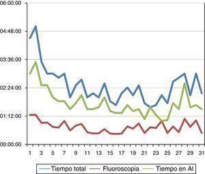 Gráfica representando: el tiempo total del procedimiento, el tiempo de la fluoroscopia y el tiempo total en la aurícula izquierda (AI). Hay una disminución de los tiempos a medida que la curva del aprendizaje se alcanza.