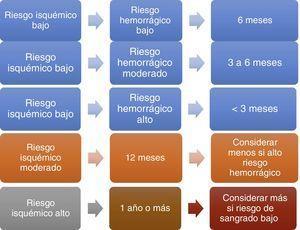 Relación riesgo isquémico-hemorrágico y duración recomendada.