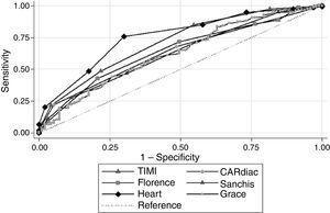 Áreas bajo las curvas ROC de HEART, TIMI, Florencia, CARdiac, GRACE y Sanchis.