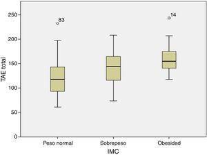 Relación entre índice de masa corporal y tejido adiposo epicárdico total.
