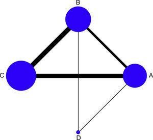 Representación gráfica de los estudios incluidos en el metaanálisis. A=placebo; B=dobutamina; C=levosimendán; D=milrinone.