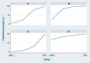 Probabilidad de clasificación acumulada con base en el rango por área bajo la curva. A=placebo; B=dobutamina; C=levosimendán; D=milrinone.