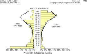 Distribución de pacientes con cardiopatía congénita por edad de fallecimiento en 1987-1988 y 2004-2005. Modificado de:Khairy et al. Changing mortality in congenital heart disease. JACC.2010;56:1149 -57. En este estudio se muestran dos periodos diferentes del 1987 a 1988 comparado con el periodo entre 2004 y 2005 donde se aprecia el cambio en el riesgo de mortalidad, especialmente en el primer año de vida vs. la población general.