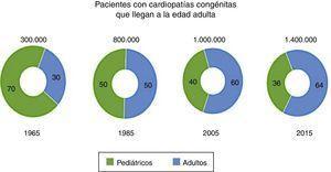 Relación adultos y menores de 18 años con cardiopatías congénitas a través de los años desde los mediados de los años 60 cuando los adultos solo representaban el 30% y el 2015 cuando se estima que sea del 64%. Williams et al. J Am coll cardiol 2006, Gilboa S circulation. 216; 134:101-109.