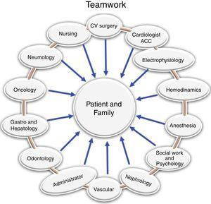 Congenital Heart Disease Center Multidisciplinary group that must assume the integrated management of a center of adults with congenital heart disease.
