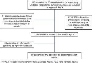 Flujograma de pacientes con FCA que consultaron por urgencias o servicios hospitalarios.