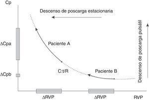 Relación inversa entre la resistencia vascular periférica y complacencia arterial total. Para igual cambio (Δ) de resistencia vascular periférica el paciente A tiene una capacitancia mayor que el paciente B.