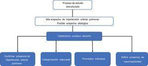 Utilidad del cateterismo cardiaco en la hipertensión pulmonar.