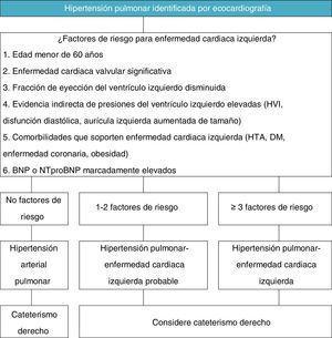 Evaluación y acercamiento diagnóstico de la hipertensión pulmonar asociada a enfermedad izquierda18.