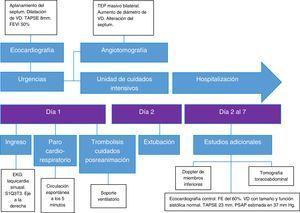 Diagrama que resume los principales eventos del caso clínico.
