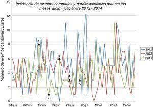 Incidencia de eventos coronarios y cardiovasculares durante los meses junio - julio entre 2012 - 2014.