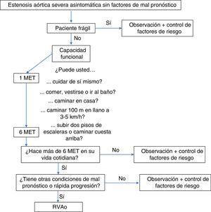 Ruta de seguimiento del paciente con estenosis aórtica severa asintomática sin factores de mal pronóstico.