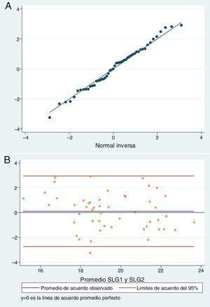(A) Gráfico cuantil normal de las diferencias entre la primera y segunda medición del strain longitudinal global (SLG). (B) Límites de acuerdo del 95% de Bland & Altman entre la primera y segunda medición del strain longitudinal global (SLG).