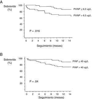 Curvas de sobrevida de Kaplan-Meier de los pacientes estudiados, divididas de acuerdo con los niveles circulantes de propéptido aminoterminal del procolágeno tipo III (PIIINP) y propéptido aminoterminal del procolágeno tipo I (PINP), con puntos de corte de 6.2μg/L y 40μg/L respectivamente, obtenidos del análisis de las curvas ROC.