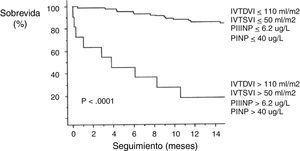 Curva de sobrevida de Kaplan-Meier de los pacientes estudiados, dividida de acuerdo con los niveles circulantes de propéptido aminoterminal del procolágeno tipo III (PIIINP), propéptido aminoterminal del procolágeno tipo I (PINP), índice de volumen telediastólico ventricular izquierdo (IVTDVI) e índice de volumen telesistólico ventricular izquierdo (IVTSVI), con puntos de corte de 6,2μg/L, 40μg/L, 110ml/m2 y 50ml/m2 respectivamente, obtenidos del análisis de las curvas ROC.