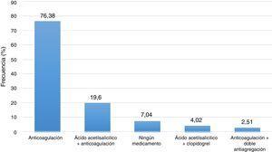 Fibrilación auricular y esquemas de tratamientos combinados.