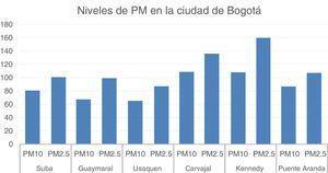 Niveles de contaminación en la ciudad de Bogotá medidos en μg/m3. Tomada de Real time Air Quality Index. Septiembre 26/2017, 7:00 am.