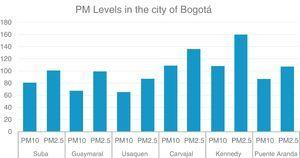 Levels of contamination in the city of Bogotá, measured in μg/m3. Taken from Real Time Air Quality Index. September 26/2017, 7:00am.