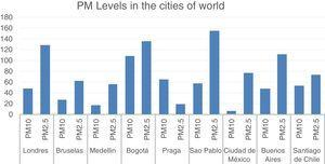 Contamination levels in cities of the world, measured in μg/m3. Taken from Real Time Air Quality Index. September 26/2017, 7:00am.