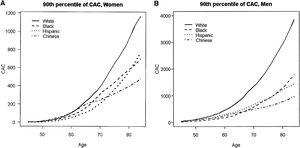 (A and B) Estimated 90th percentile of the CAC distribution by gender, age, and race/ethnicity. CAC: coronary artery calcification. McClelland RL, Chung H, Detrano R, Post W, Kronmal RA. Distribution of coronary artery calcium by race, gender, and age: results from the Multi-Ethnic Study of Atherosclerosis (MESA). Circulation. 2006;113(1):30-7.
