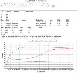 Agregometría plaquetaria con adenosín difosfato (ADP).