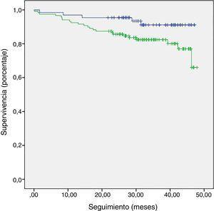 Curva de supervivencia de Kaplan-Meier, en la que se observa una diferencia significativa en la mortalidad en pacientes con alteración del ancho de banda (línea verde) respecto a los pacientes con ancho de banda dentro del rango de normalidad (línea azul), con Log Rank (Mantel-Cox), p=0,037.
